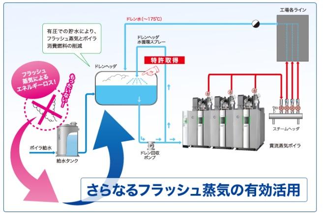 廃高温のドレン水は、大切な資源です。